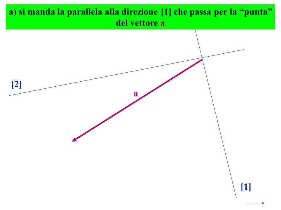 a) si manda la parallela alla direzione [1] che passa per la punta